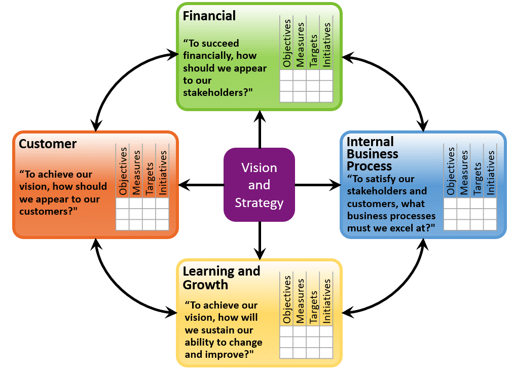 Balanced Scorecard Development - Catalyst Consulting